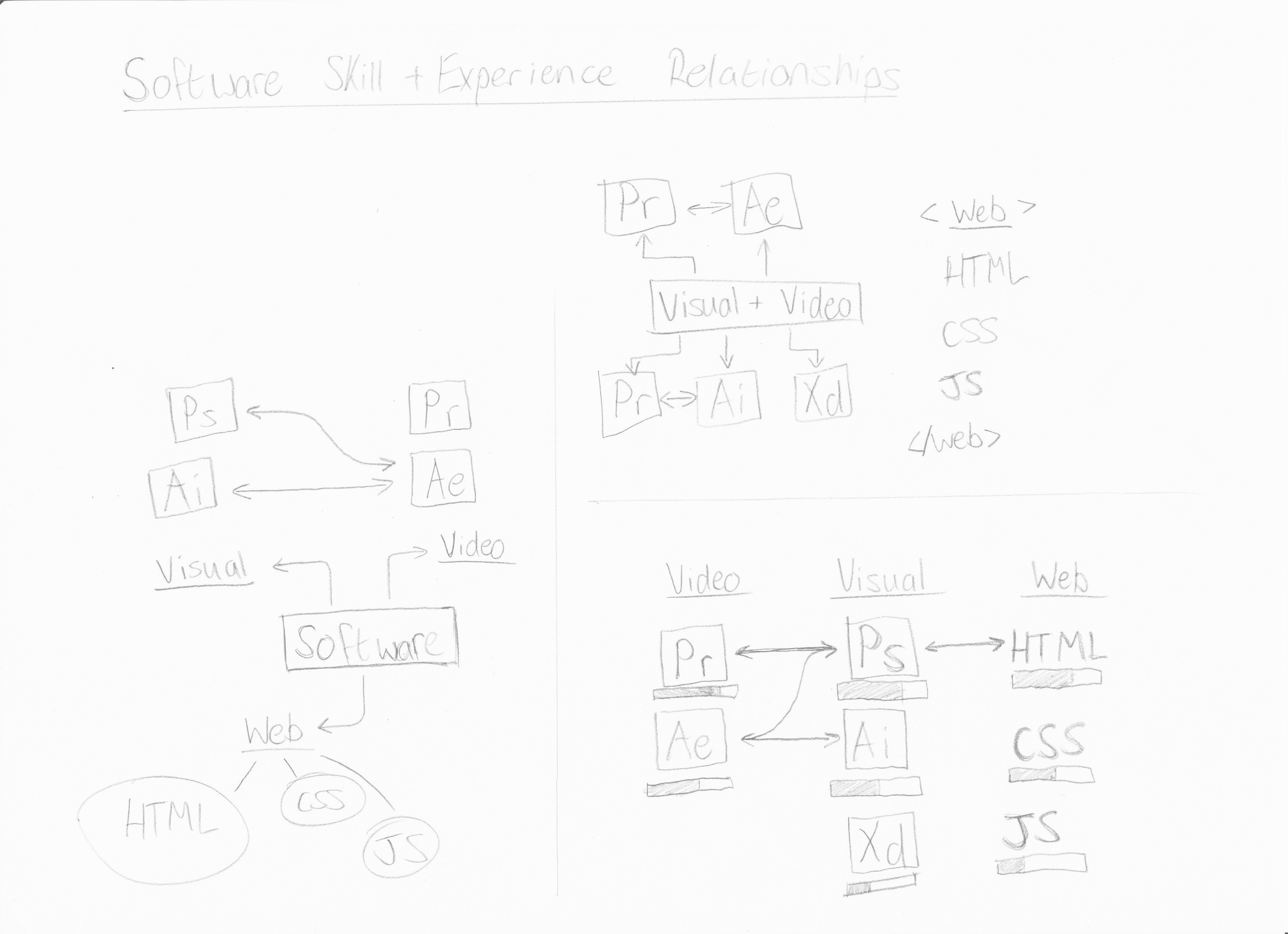 ipad_dashboard_sketch_1